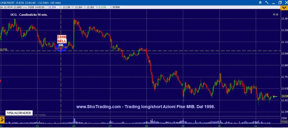 Trading mordi e fuggi: Unicredit e STM.