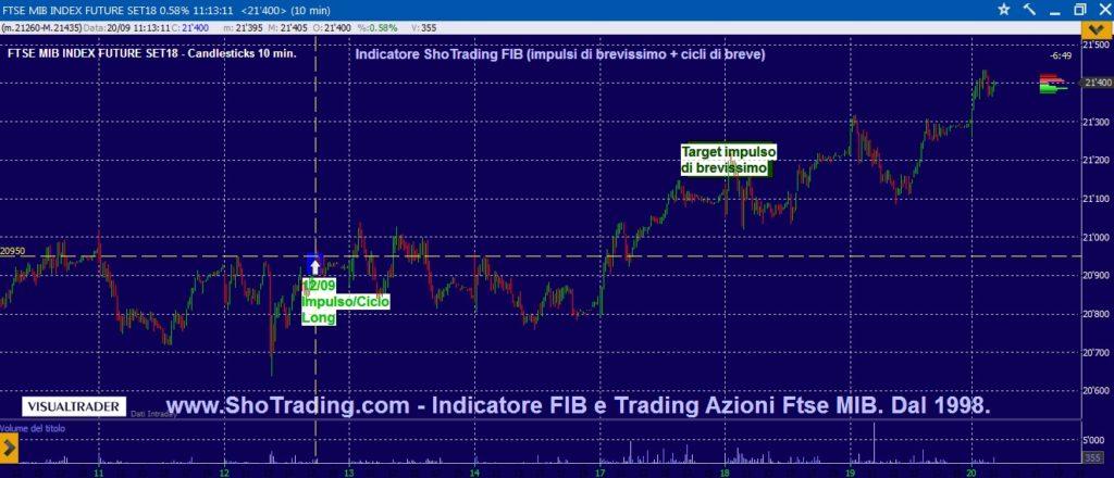 Grafico quotazioni analisi Future FIB Ftse MIB