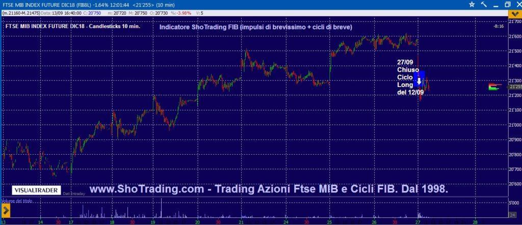 Grafico quotazioni FIB Ftse MIB