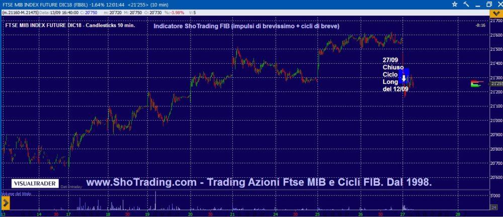 Indicatore FIB: chiuso ciclo del 12 settembre.