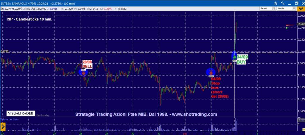 Segnali trading Azioni Ftse MIB Intesa Sanpaolo  Unicredit