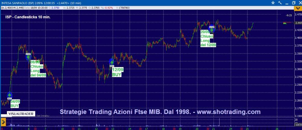 Trading mordi e fuggi: Intesa Sanpaolo e STM.