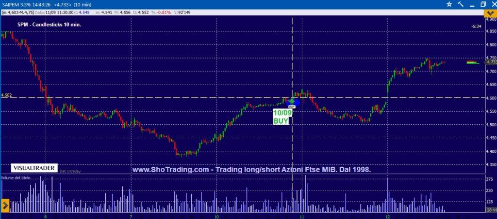 Segnali trading Azioni Ftse MIB SAIPEM