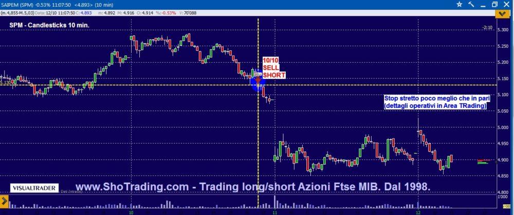 Trading: SAIPEM, TENARIS e attesa sui bancari.