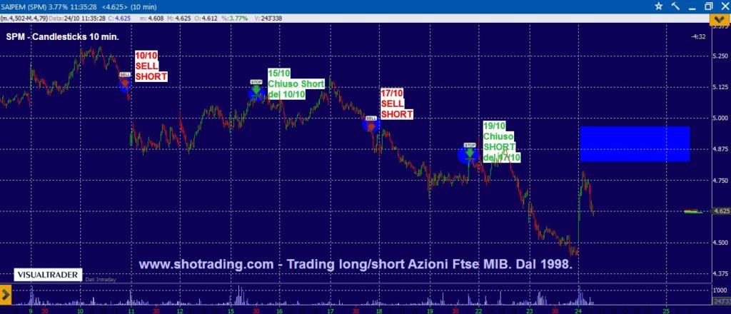 Segnali trading Azioni Ftse MIB SAIPEM grafico analisi