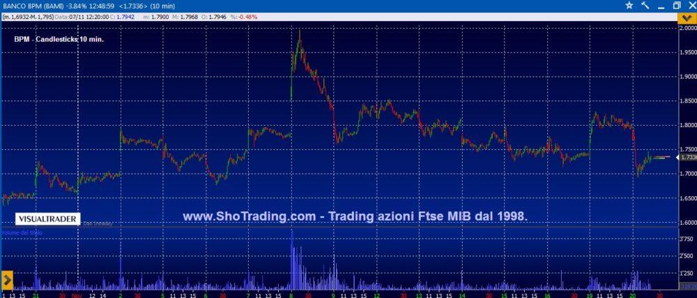 Trading veloce: vicini a nuovi segnali su Bco BPM e Tenaris.