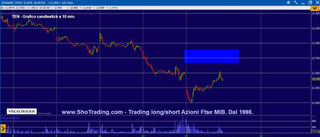 Segnali trading Azioni Ftse MIB grafico TENARIS