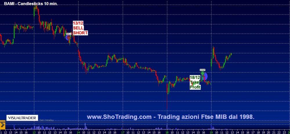 Trading mordi e fuggi: Banco BPM e STM.