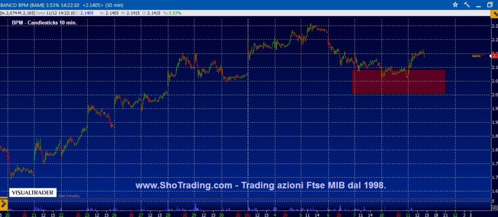 Trading di breve: Banco BPM.