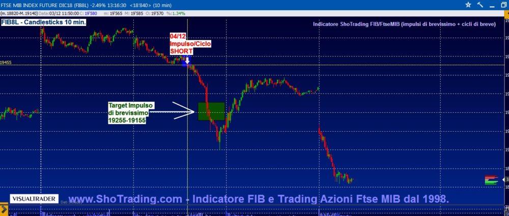 Indicatore FIB: il caso Huawei spinge lo short sotto 19000.