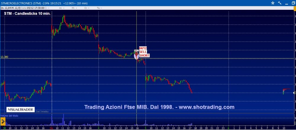 Trading di brevissimo: STM, INTESA SP, UNICREDIT.