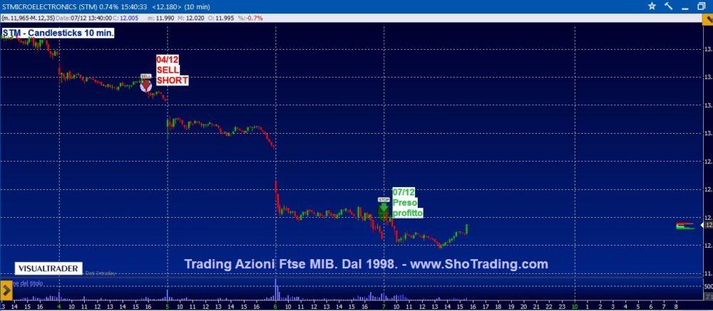 Trading mordi e fuggi: STM  e Saipem.