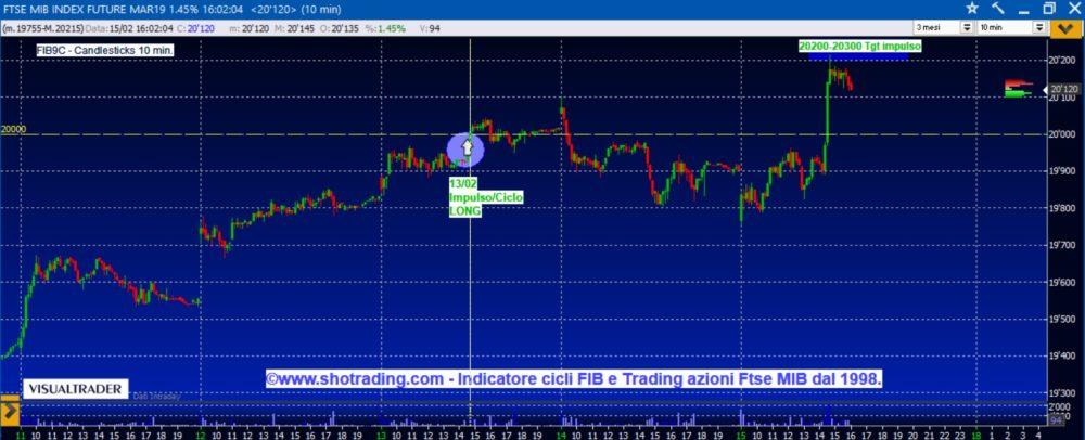 Indicatore FIB e Trading Azioni.