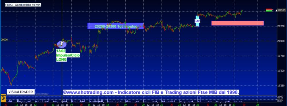 Indicatore FIB: il ciclo del 13 febbraio ci riprova a 20500.