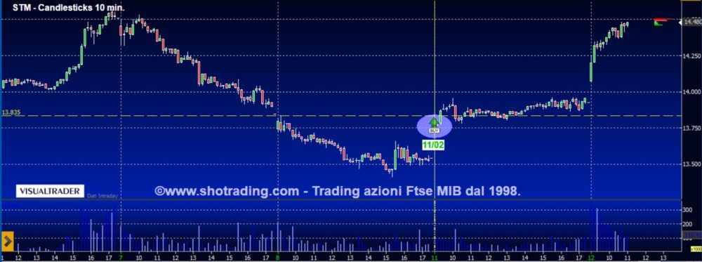 Trading di breve: STM, Bco BPM, Unicredit.