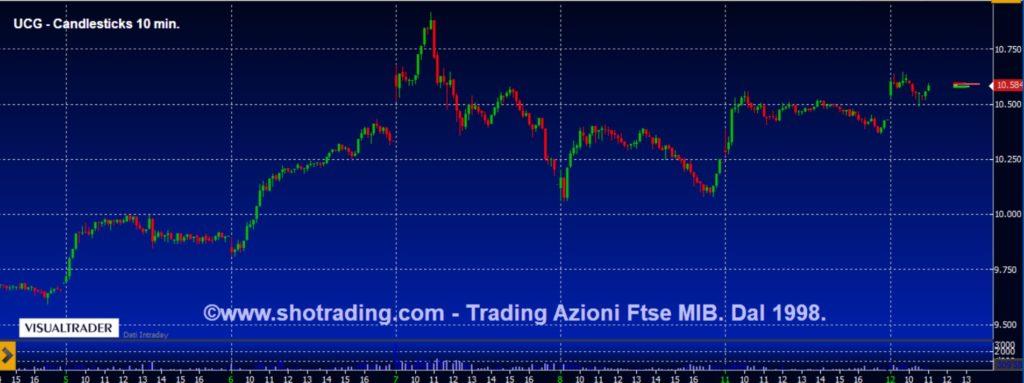 Segnali trading Azioni Ftse MIB Unicredit