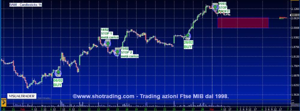 Trading veloce in short selling: BCO BPM, STM, TENARIS.