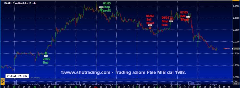 Trading di brevissimo: Banco BPM