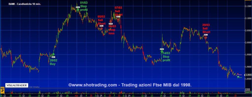 Banco-BPM-BAMI-grafico-quotazioni-analisi-tecnica-segnali-trading-system-shotrading-25032019