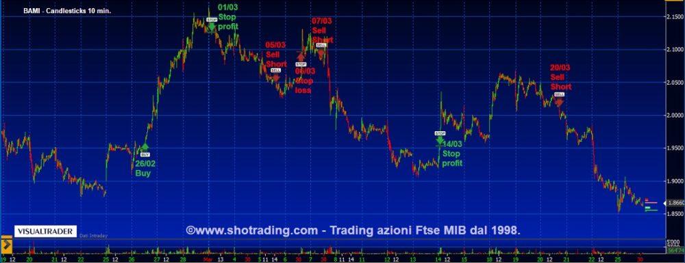 Trading di brevissimo: Bco BPM, Intesa Sanpaolo, STM.