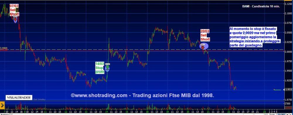 Trading di brevissimo: aggiornamento Banco BPM.