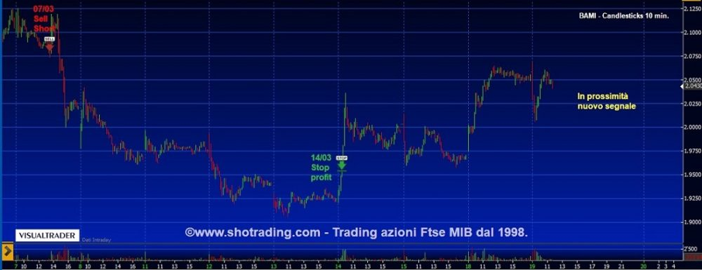 Banco BPM vicino a nuovo segnale: long o short ?