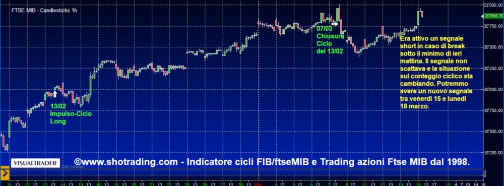 Indicatore FIB/FtseMIB: l'indice prova un nuovo attacco verso 21000.