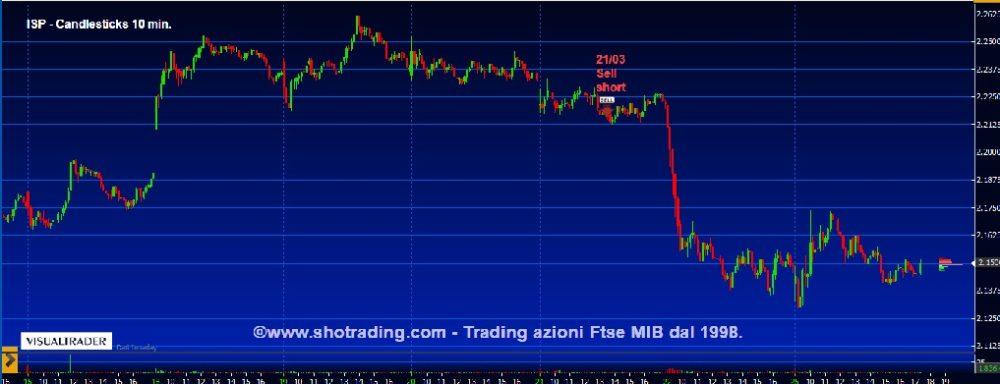 Intesa-Sanpaolo-ISP-FtseMIB-grafico-quotazioni-analisi-tecnica-segnali-trading-system-shotrading-25032019