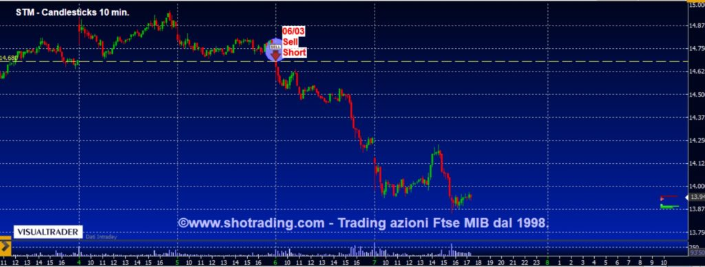 Trading azioni Ftse MIB STM