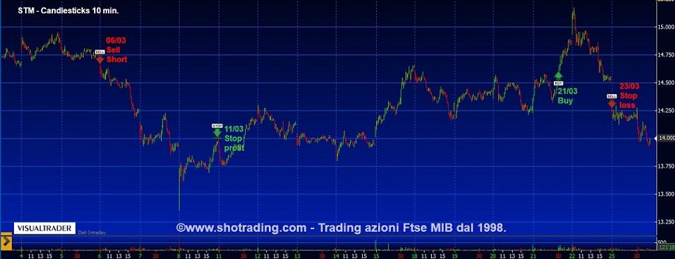 STM-grafico-quotazioni-analisi-tecnica-segnali-trading-system-shotrading