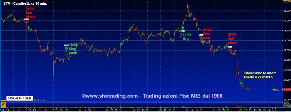 Trading di brevissimo: STM e Banco BPM.