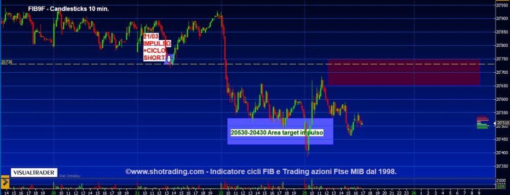 Indicatore FIB: target impulso raggiunto.