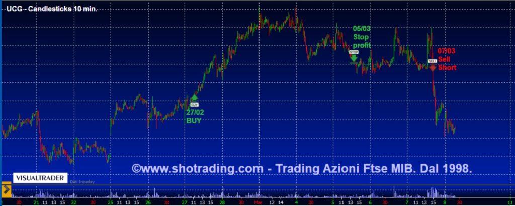 Grafico quotazioni segnali trading Azioni Unicredit