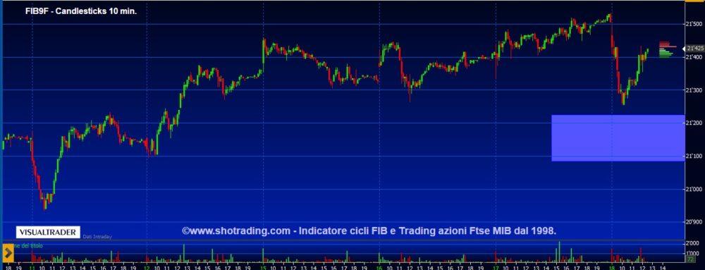 Indicatore FIB: impulsi di brevissimo, cicli di breve.