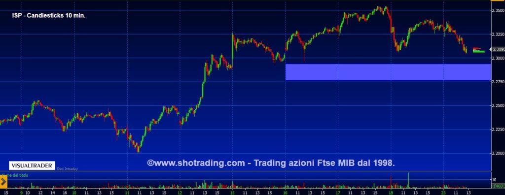 grafico-Intesa-Sanpaolo-ISP-quotazioni-trading-FtseMIB