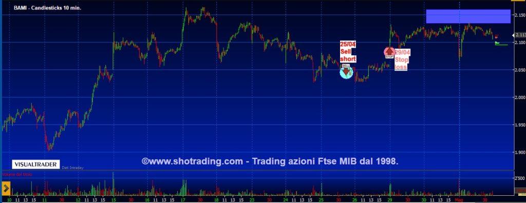 Grafico-quotazioni-trading-Banco-BPM-BAMI-FtseMIB