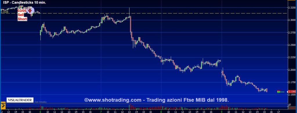 grafico-Intesa-Sanpaolo-trading-azioni