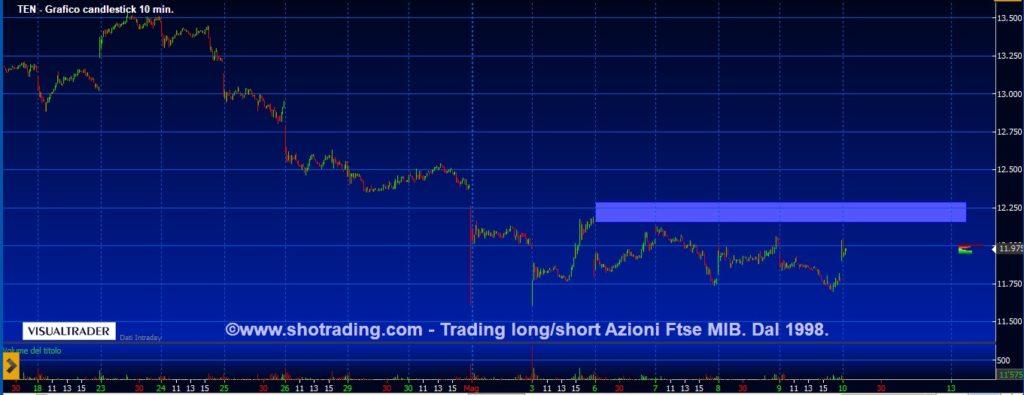 Tenaris-grafico-quotazioni-notizie-trading-Borsa