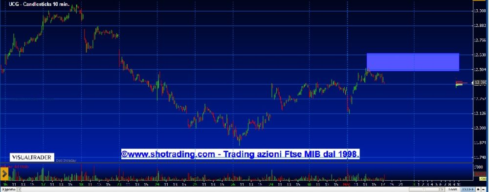 Trading di brevissimo: Banco BPM e Unicredit.