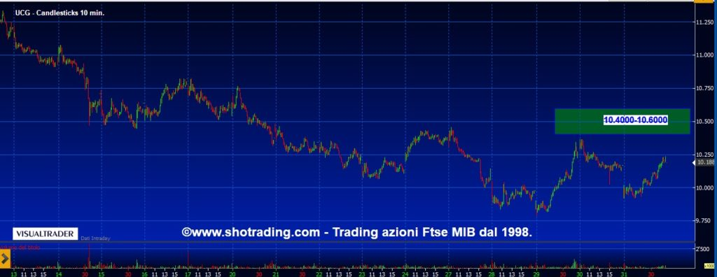 Grafico-Unicredit-UCG-quotazioni-trading-Ftse-MIB