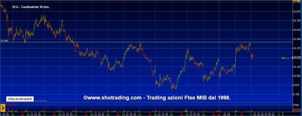 Unicredit-grafico-quotazioni-segnali-trading