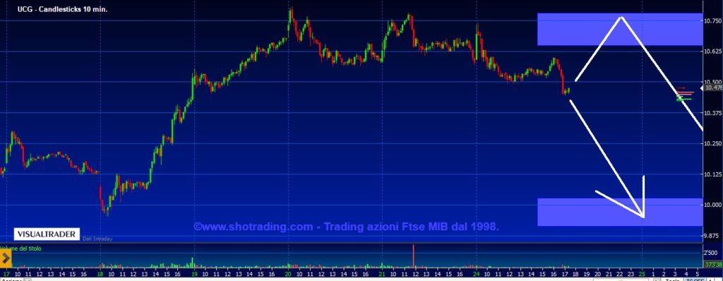 grafico UNICREDIT UCG quotazioni segnali trading azioni