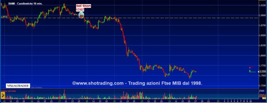 grafico quotazioni Banco BPM BAMI segnali trading azioni italia