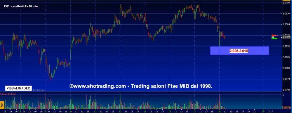 Trading di brevissimo: Intesa San Paolo