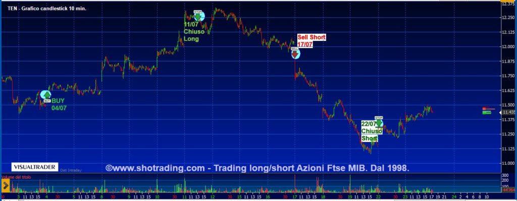 trading TENARIS grafico quotazioni