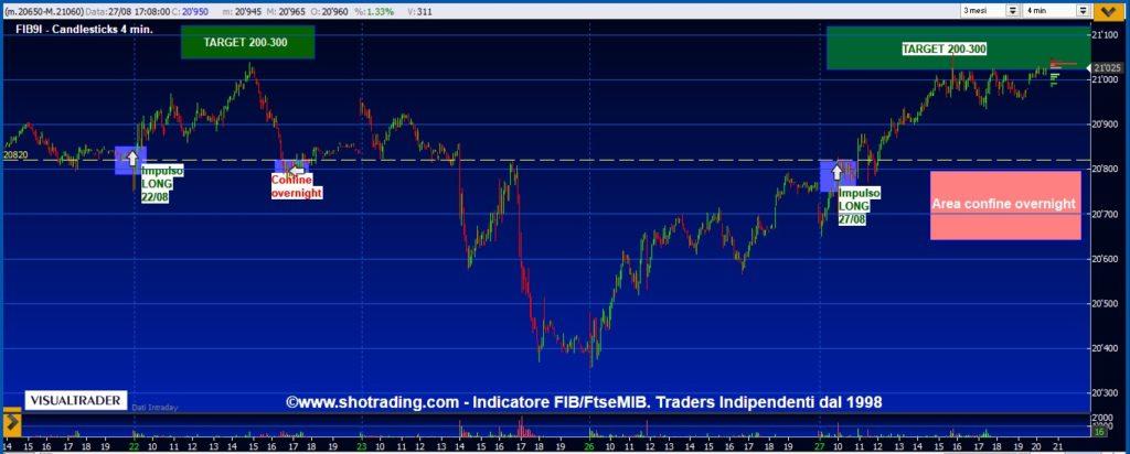 grafico segnali Fib, Minifib, trading azioni
