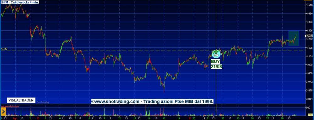 grafico-Saipem-SPM-segnali-trading-quotazioni-petrolio-dati-greggio