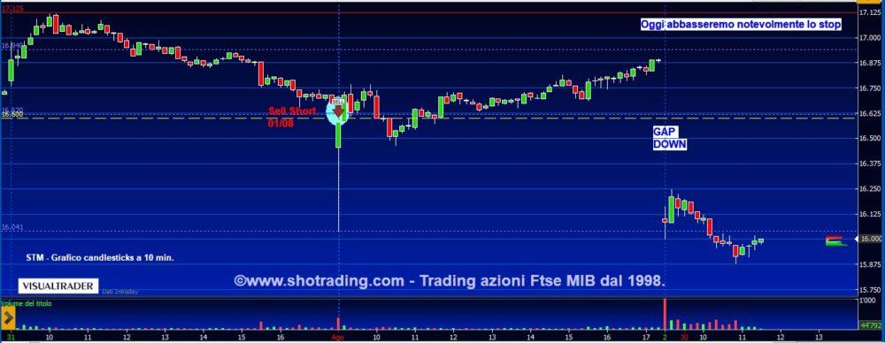 Trading di brevissimo: STM, Bco BPM, Tenaris