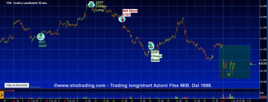 grafico-quotazioni-Tenaris-trading-azioni-Ftse-MIB