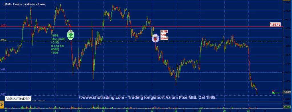 grafico-Banco-BPM-trading-Borsa-azioni-Ftse-MIB-shotrading